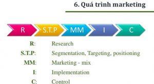 quy trình chiến lược marketing RSTPMMIC