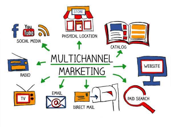 xây dựng quy trình marketing online đúng chuẩn